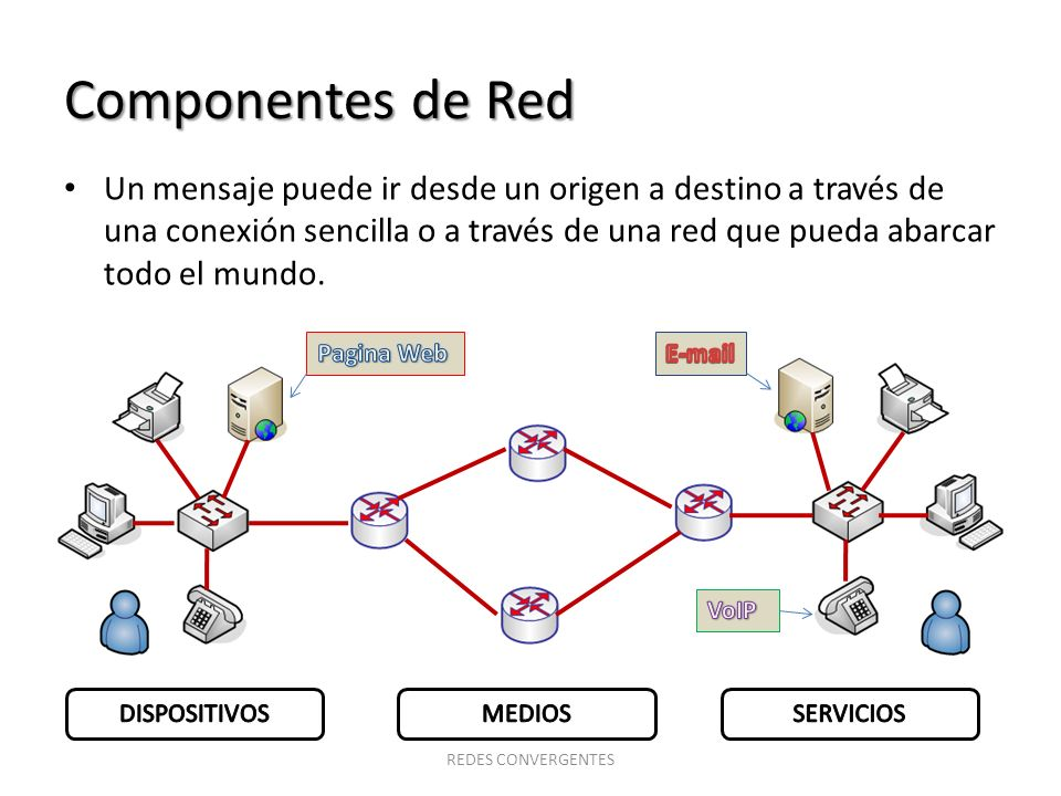 Componentes de Red Un mensaje puede ir desde un origen a destino a través de una conexión sencilla o a través de una red que pueda abarcar todo el mun