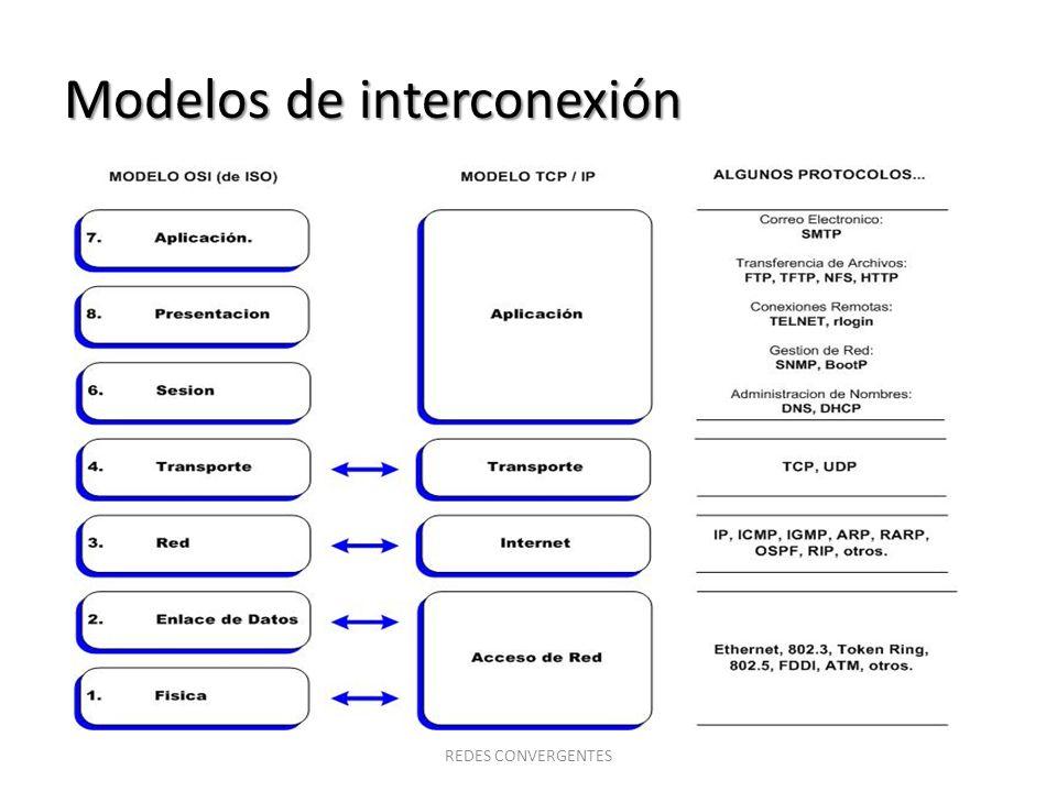 Modelos de interconexión TCP/IP (Funciones generales) REDES CONVERGENTES