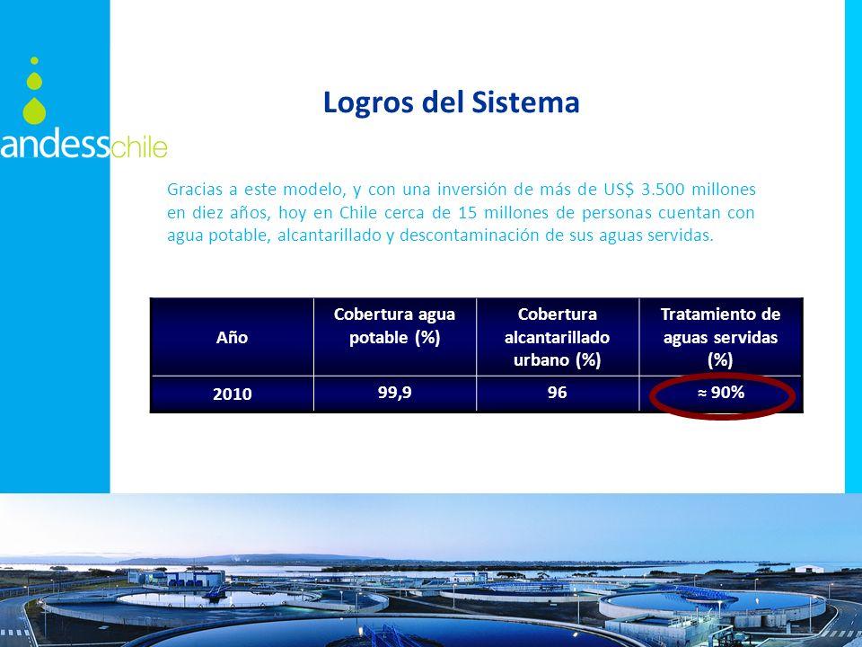 Año Cobertura agua potable (%) Cobertura alcantarillado urbano (%) Tratamiento de aguas servidas (%) 2010 99,996 90% Gracias a este modelo, y con una inversión de más de US$ 3.500 millones en diez años, hoy en Chile cerca de 15 millones de personas cuentan con agua potable, alcantarillado y descontaminación de sus aguas servidas.