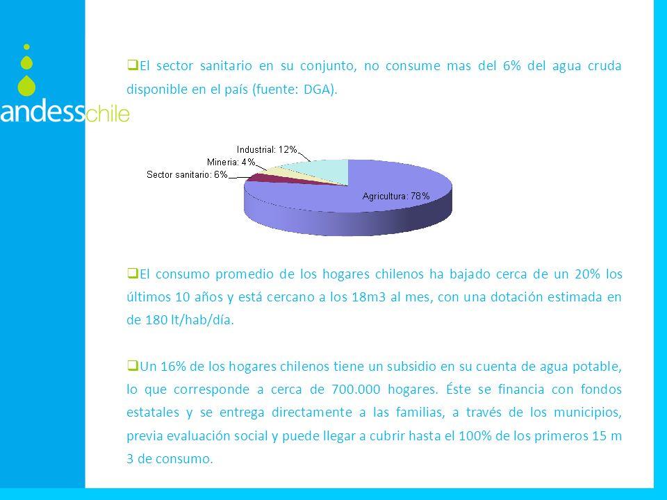El sector sanitario en su conjunto, no consume mas del 6% del agua cruda disponible en el país (fuente: DGA). El consumo promedio de los hogares chile