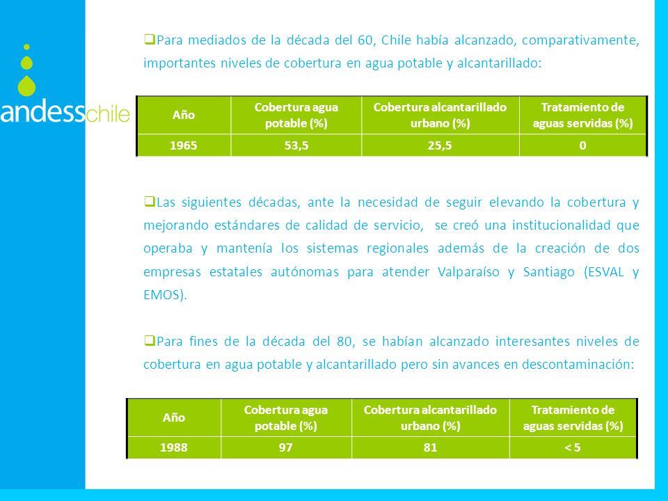 Para mediados de la década del 60, Chile había alcanzado, comparativamente, importantes niveles de cobertura en agua potable y alcantarillado: Las siguientes décadas, ante la necesidad de seguir elevando la cobertura y mejorando estándares de calidad de servicio, se creó una institucionalidad que operaba y mantenía los sistemas regionales además de la creación de dos empresas estatales autónomas para atender Valparaíso y Santiago (ESVAL y EMOS).