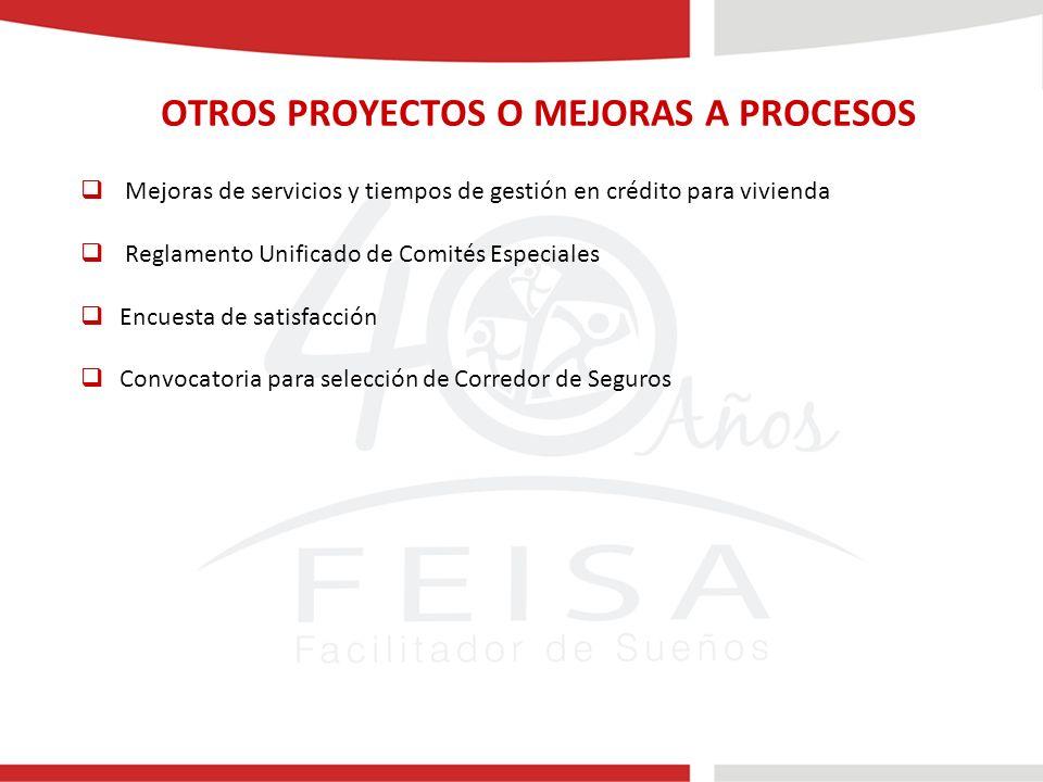 OTROS PROYECTOS O MEJORAS A PROCESOS Mejoras de servicios y tiempos de gestión en crédito para vivienda Reglamento Unificado de Comités Especiales Encuesta de satisfacción Convocatoria para selección de Corredor de Seguros