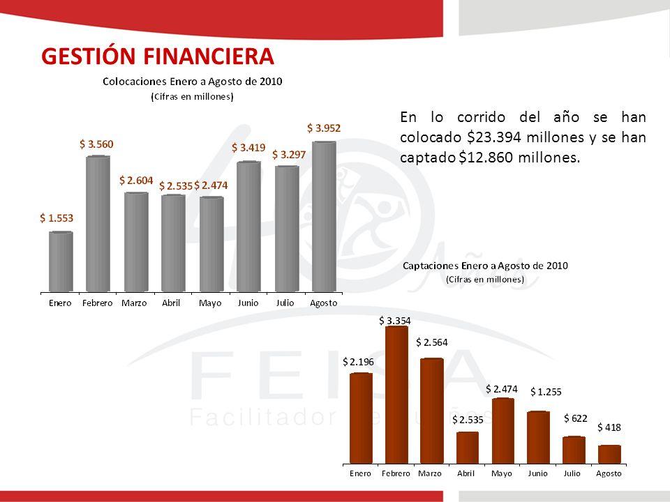 GESTIÓN FINANCIERA En lo corrido del año se han colocado $23.394 millones y se han captado $12.860 millones.