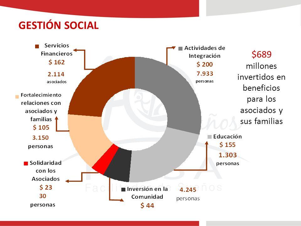 GESTIÓN SOCIAL $689 millones invertidos en beneficios para los asociados y sus familias