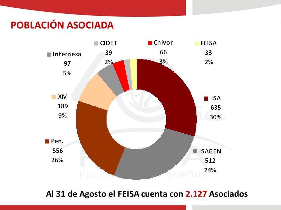 POBLACIÓN ASOCIADA Al 31 de Agosto el FEISA cuenta con 2.127 Asociados