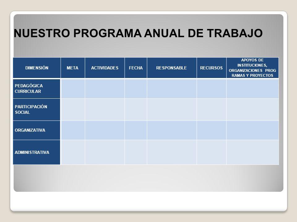 NUESTRO PROGRAMA ANUAL DE TRABAJO DIMENSIÓNMETAACTIVIDADESFECHARESPONSABLERECURSOS APOYOS DE INSTITUCIONES, ORGANIZACIONES PROG RAMAS Y PROYECTOS PEDAGÓGICA CURRICULAR PARTICIPACIÓN SOCIAL ORGANIZATIVA ADMINISTRATIVA