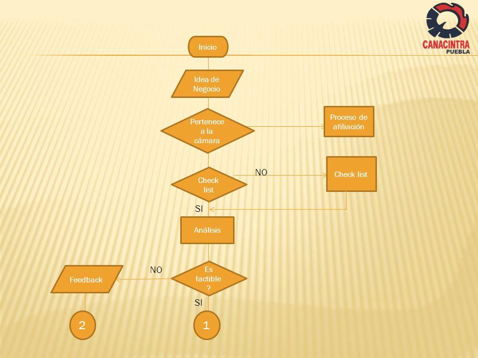 Idea de Negocio Inicio Pertenece a la cámara NO SI Proceso de afiliación Check list SI Check list Análisis Es factible ? NO Feedback 12