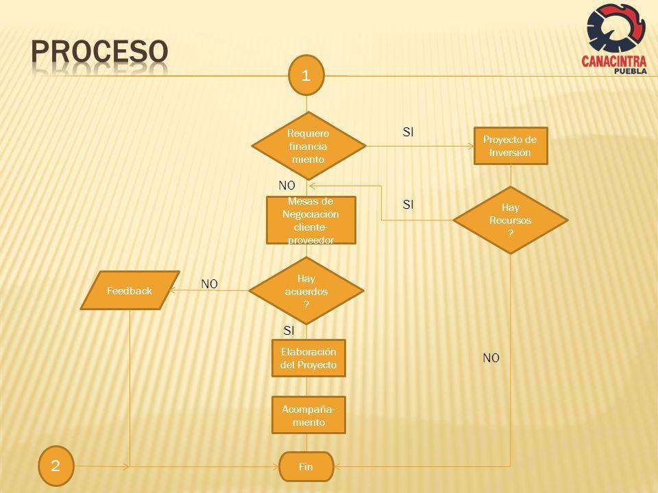 1 Requiere financia miento Mesas de Negociación cliente- proveedor Elaboración del Proyecto Hay acuerdos ? NO SI Acompaña- miento Fin Proyecto de Inve
