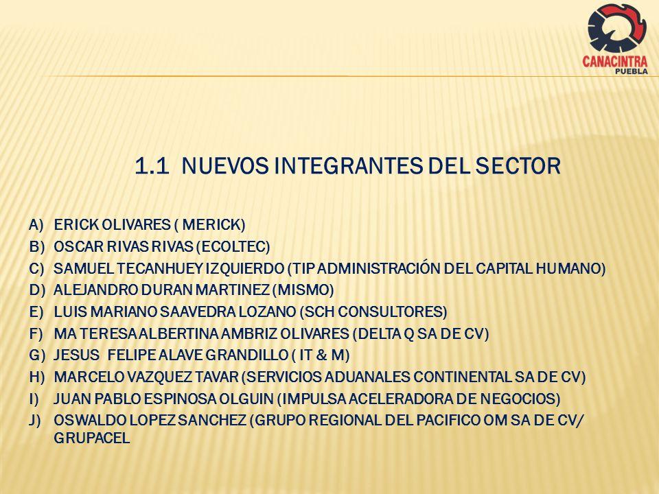 1.1 NUEVOS INTEGRANTES DEL SECTOR A)ERICK OLIVARES ( MERICK) B)OSCAR RIVAS RIVAS (ECOLTEC) C)SAMUEL TECANHUEY IZQUIERDO (TIP ADMINISTRACIÓN DEL CAPITA