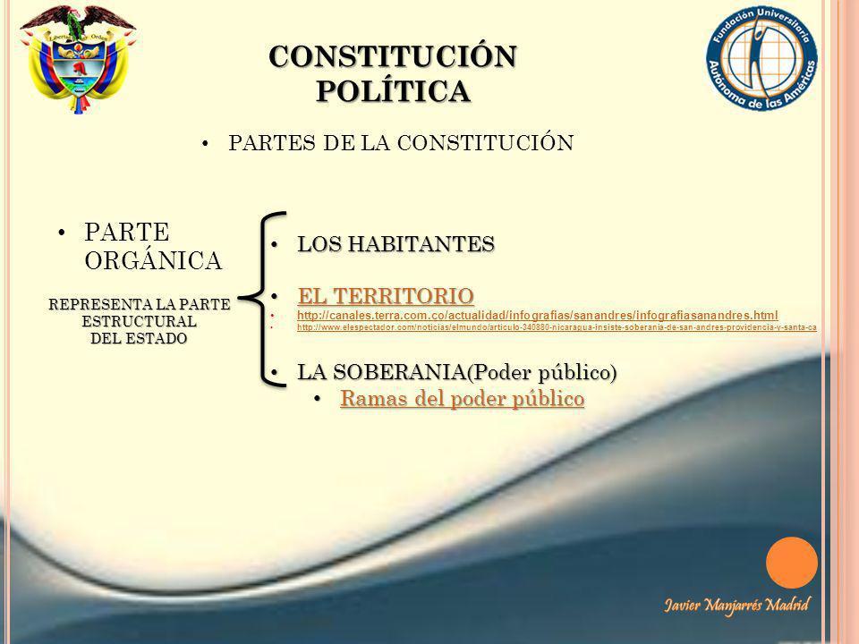 CONSTITUCIÓN POLÍTICA PARTES DE LA CONSTITUCIÓN PARTE ORGÁNICA LOS HABITANTES LOS HABITANTES EL TERRITORIO EL TERRITORIO EL TERRITORIO EL TERRITORIO h