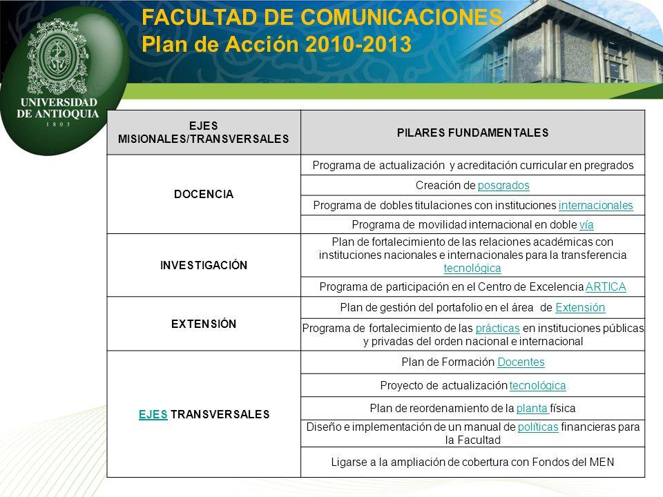 EJES MISIONALES/TRANSVERSALES PILARES FUNDAMENTALES DOCENCIA Programa de actualización y acreditación curricular en pregrados Creación de posgradospos