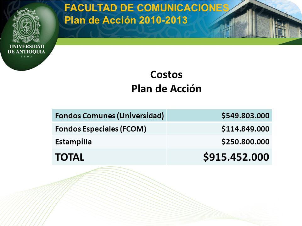 FACULTAD DE COMUNICACIONES Plan de Acción 2010-2013 Costos Plan de Acción Fondos Comunes (Universidad)$549.803.000 Fondos Especiales (FCOM)$114.849.000 Estampilla$250.800.000 TOTAL$915.452.000