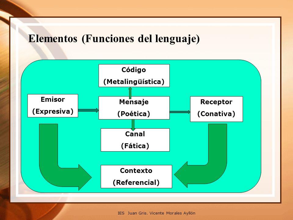 Elementos (Funciones del lenguaje) IES Juan Gris. Vicente Morales Ayllón Código (Metalingüística) Emisor (Expresiva) Mensaje (Poética) Receptor (Conat