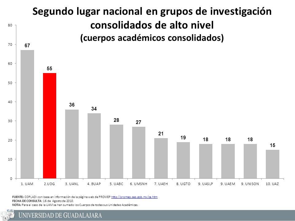 Segundo lugar nacional en grupos de investigación consolidados de alto nivel (cuerpos académicos consolidados) FUENTE: COPLADI con base en información