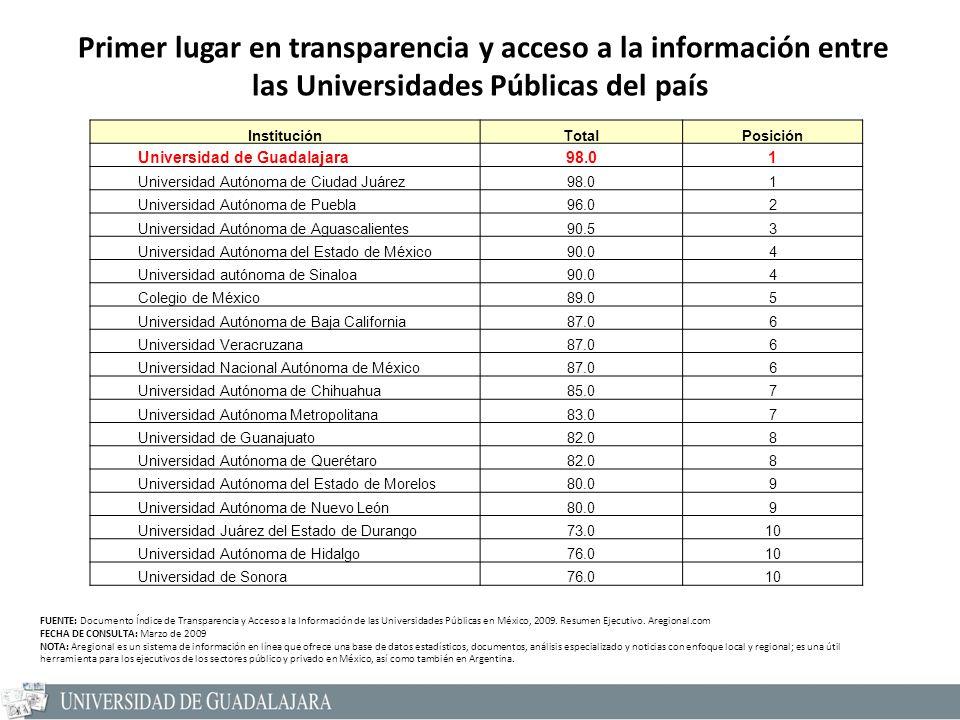 InstituciónTotalPosición Universidad de Guadalajara98.01 Universidad Autónoma de Ciudad Juárez98.01 Universidad Autónoma de Puebla96.02 Universidad Au