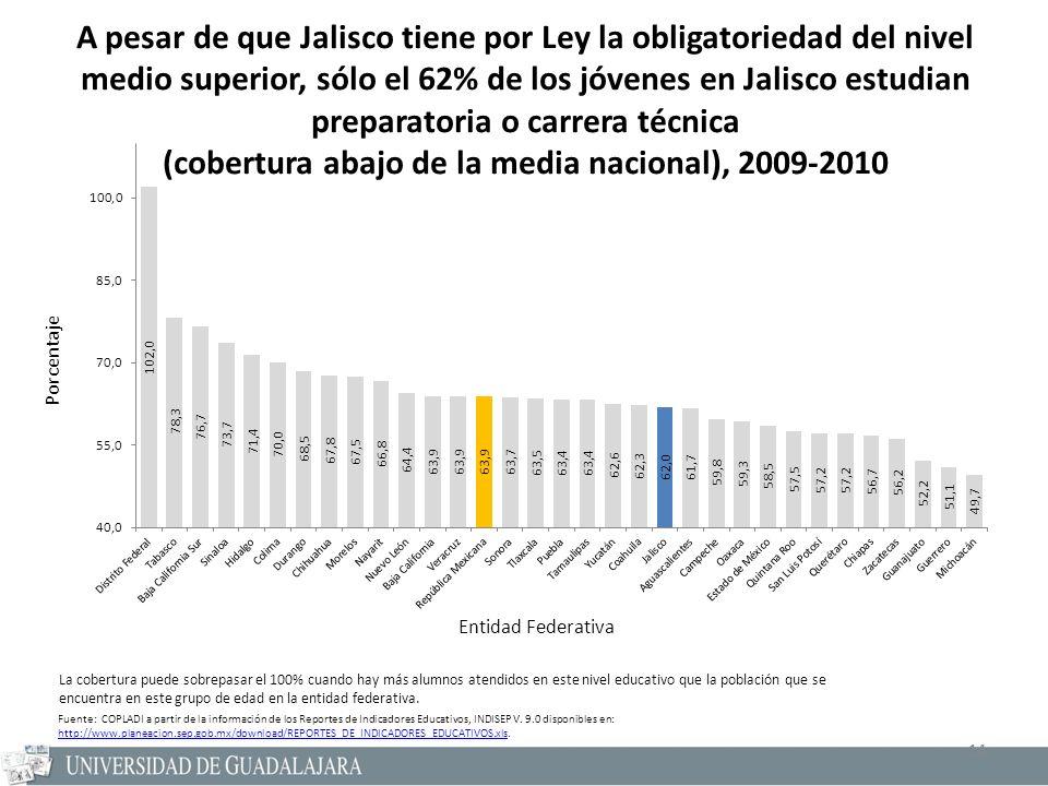 14 A pesar de que Jalisco tiene por Ley la obligatoriedad del nivel medio superior, sólo el 62% de los jóvenes en Jalisco estudian preparatoria o carr