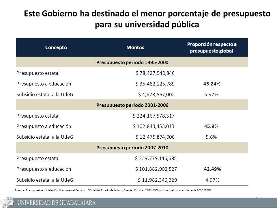 17 ConceptoMontos Proporción respecto a presupuesto global Presupuesto periodo 1995-2000 Presupuesto estatal $ 78,427,540,840 Presupuesto a educación