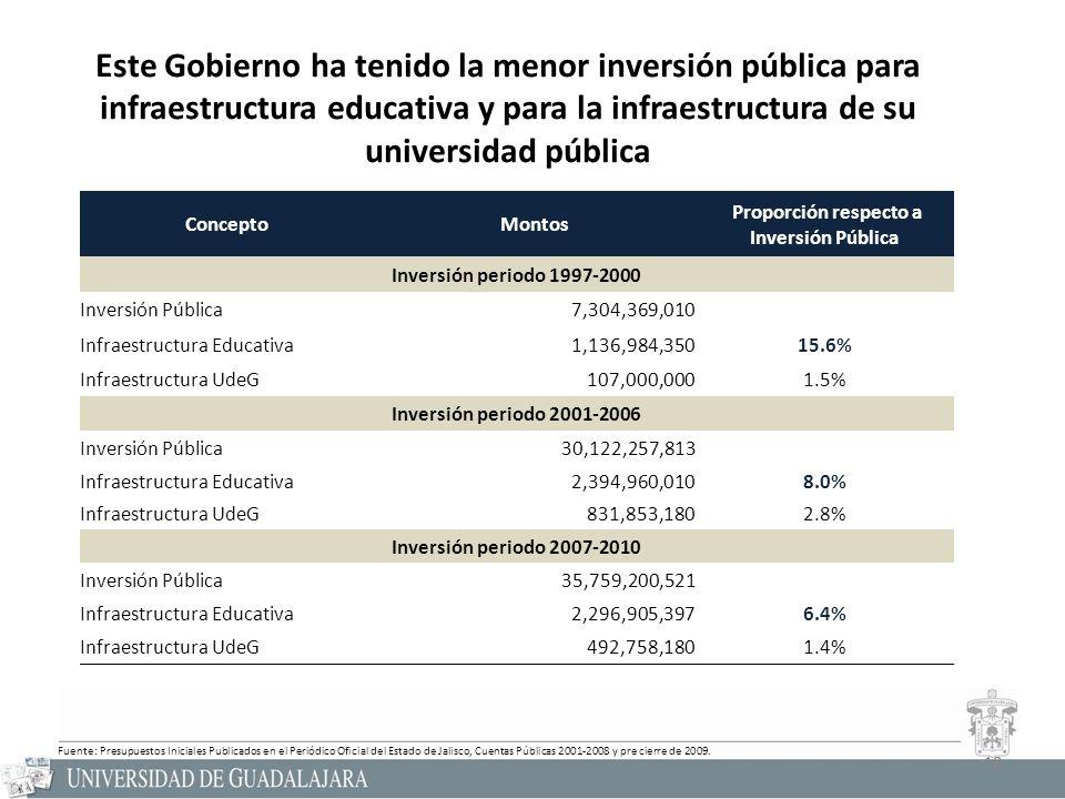 18 ConceptoMontos Proporción respecto a Inversión Pública Inversión periodo 1997-2000 Inversión Pública7,304,369,010 Infraestructura Educativa1,136,984,35015.6% Infraestructura UdeG107,000,0001.5% Inversión periodo 2001-2006 Inversión Pública30,122,257,813 Infraestructura Educativa2,394,960,0108.0% Infraestructura UdeG831,853,1802.8% Inversión periodo 2007-2010 Inversión Pública35,759,200,521 Infraestructura Educativa2,296,905,3976.4% Infraestructura UdeG492,758,1801.4% 18 Fuente: Presupuestos Iniciales Publicados en el Periódico Oficial del Estado de Jalisco, Cuentas Públicas 2001-2008 y pre cierre de 2009.