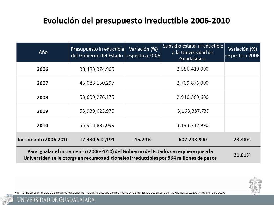 19 Evolución del presupuesto irreductible 2006-2010 Año Presupuesto irreductible del Gobierno del Estado Variación (%) respecto a 2006 Subsidio estatal irreductible a la Universidad de Guadalajara Variación (%) respecto a 2006 200638,483,374,9052,586,419,000 200745,083,150,2972,709,876,000 200853,699,276,1752,910,369,600 200953,939,023,970 3,168,387,739 201055,913,887,0993,193,712,990 Incremento 2006-201017,430,512,19445.29%607,293,99023.48% Para igualar el incremento (2006-2010) del Gobierno del Estado, se requiere que a la Universidad se le otorguen recursos adicionales irreductibles por 564 millones de pesos 21.81% 19 Fuente: Elaboración propia a partir de los Presupuestos Iniciales Publicados en el Periódico Oficial del Estado de Jalisco, Cuentas Públicas 2001-2008 y pre cierre de 2009.