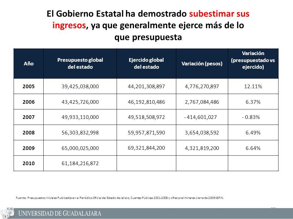 20 Año Presupuesto global del estado Ejercido global del estado Variación (pesos) Variación (presupuestado vs ejercido) 200539,425,038,00044,201,308,8