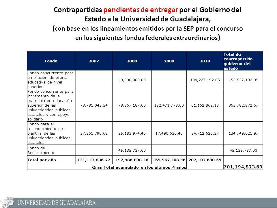Fondo2007200820092010 Total de contrapartida gobierno del estado Fondo concurrente para ampliación de oferta educativa de nivel superior 49,300,000.00