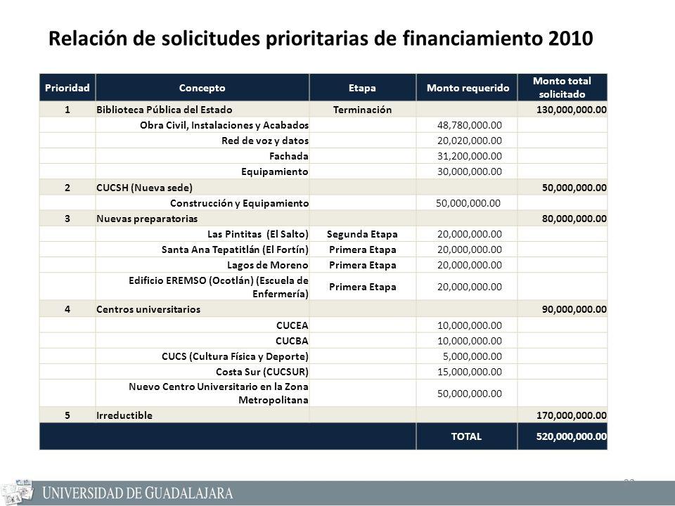 23 Relación de solicitudes prioritarias de financiamiento 2010 23 PrioridadConceptoEtapa Monto requerido Monto total solicitado 1Biblioteca Pública de