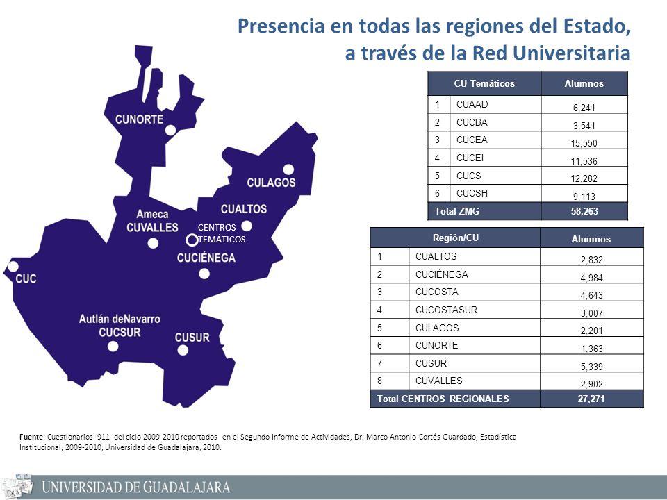 Presencia en todas las regiones del Estado, a través de la Red Universitaria Región/CU Alumnos 1CUALTOS 2,832 2CUCIÉNEGA 4,984 3CUCOSTA 4,643 4CUCOSTASUR 3,007 5CULAGOS 2,201 6CUNORTE 1,363 7CUSUR 5,339 8CUVALLES 2,902 Total CENTROS REGIONALES27,271 Fuente: Cuestionarios 911 del ciclo 2009-2010 reportados en el Segundo Informe de Actividades, Dr.