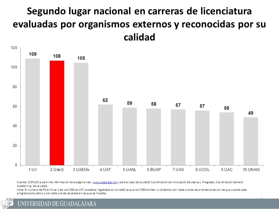 6 Segundo lugar nacional en carreras de licenciatura evaluadas por organismos externos y reconocidas por su calidad Fuente: COPLADI a partir de inform