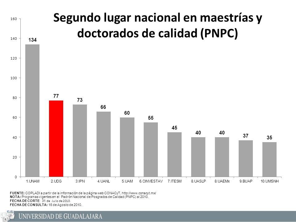 Segundo lugar nacional en maestrías y doctorados de calidad (PNPC) FUENTE: COPLADI a partir de la información de la página web CONACyT, http://www.conacyt.mx/ NOTA: Programas vigentes en el Padrón Nacional de Posgrados de Calidad (PNPC) al 2010.