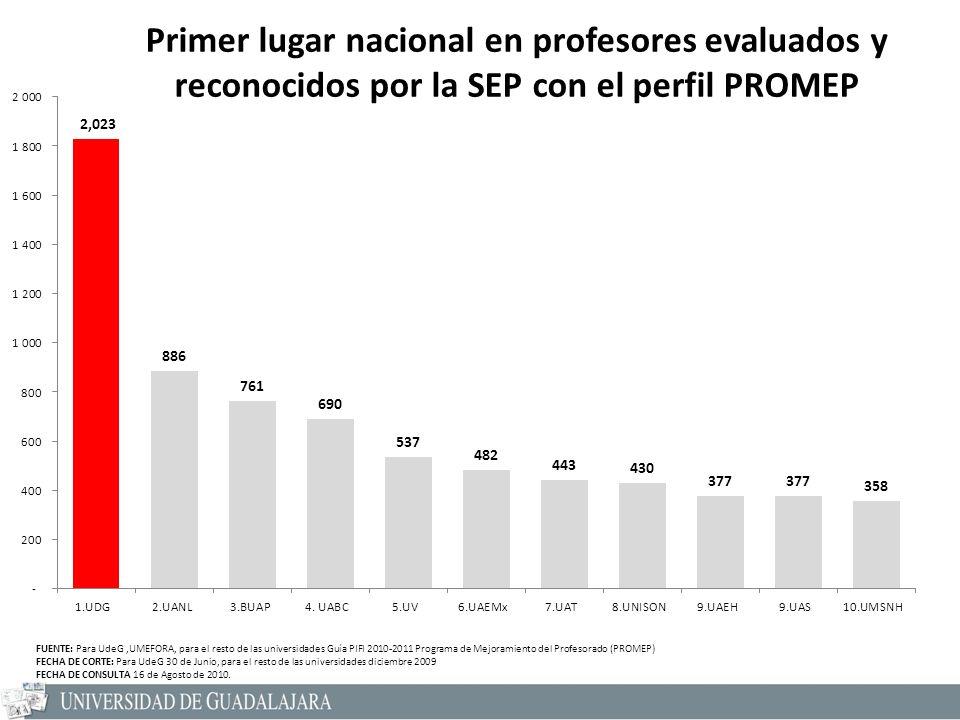 Primer lugar nacional en profesores evaluados y reconocidos por la SEP con el perfil PROMEP FUENTE: Para UdeG,UMEFORA, para el resto de las universida