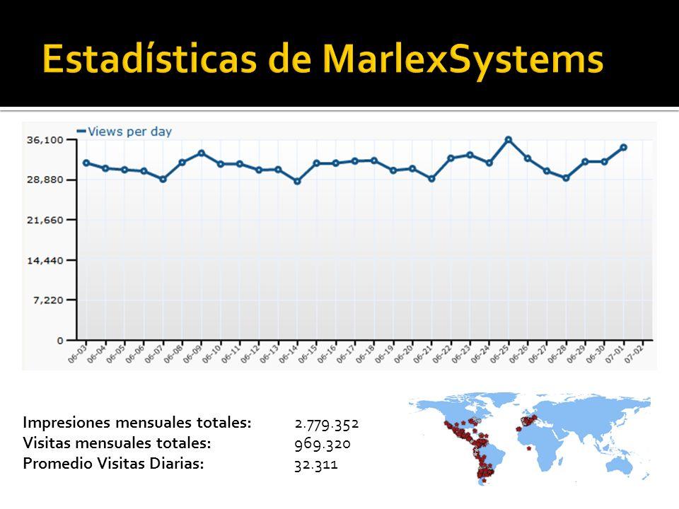 Impresiones mensuales totales: 2.779.352 Visitas mensuales totales:969.320 Promedio Visitas Diarias: 32.311