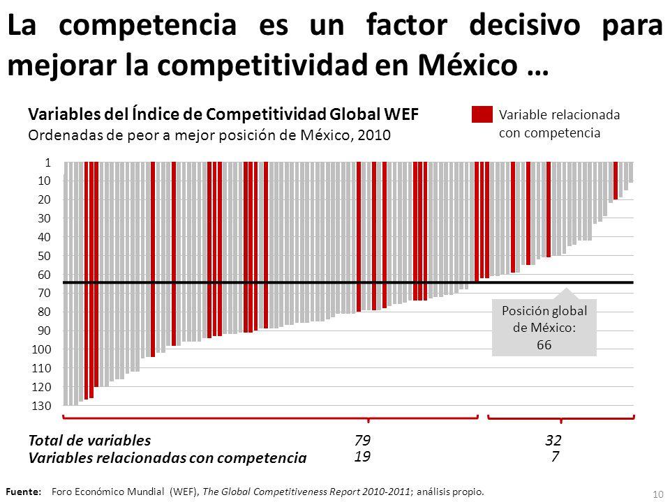 La competencia es un factor decisivo para mejorar la competitividad en México … Total de variables Variables relacionadas con competencia 79 19 32 7 F