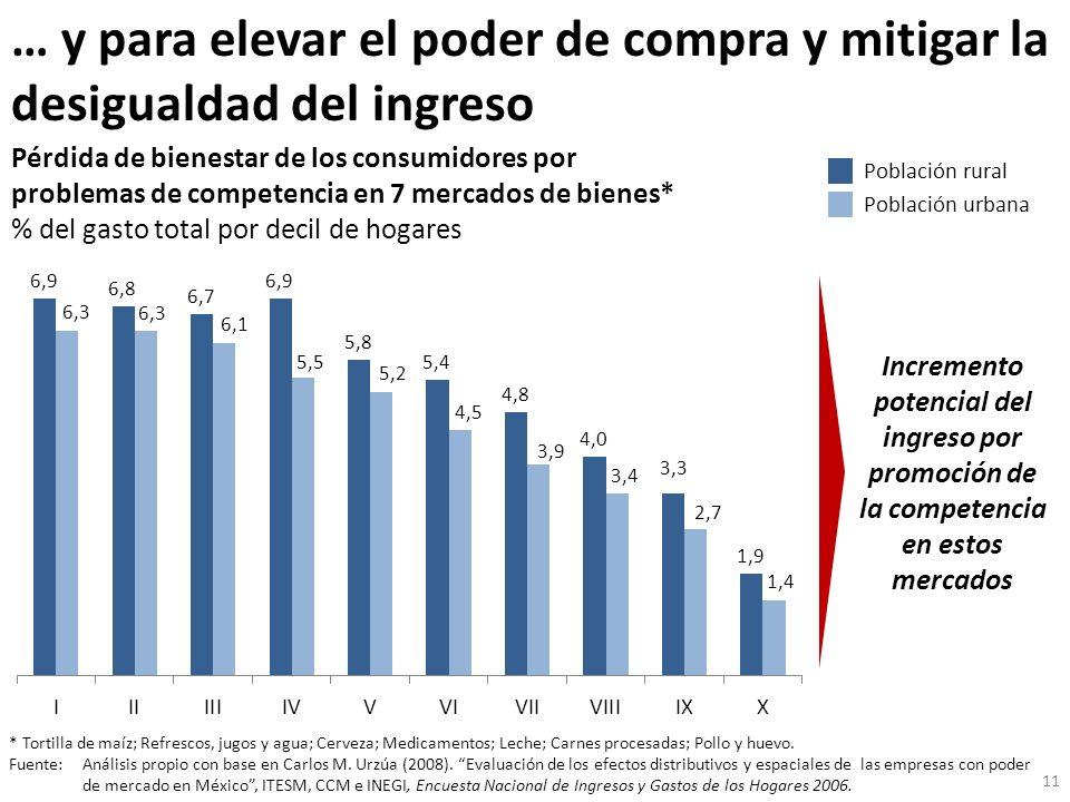 … y para elevar el poder de compra y mitigar la desigualdad del ingreso Pérdida de bienestar de los consumidores por problemas de competencia en 7 mer