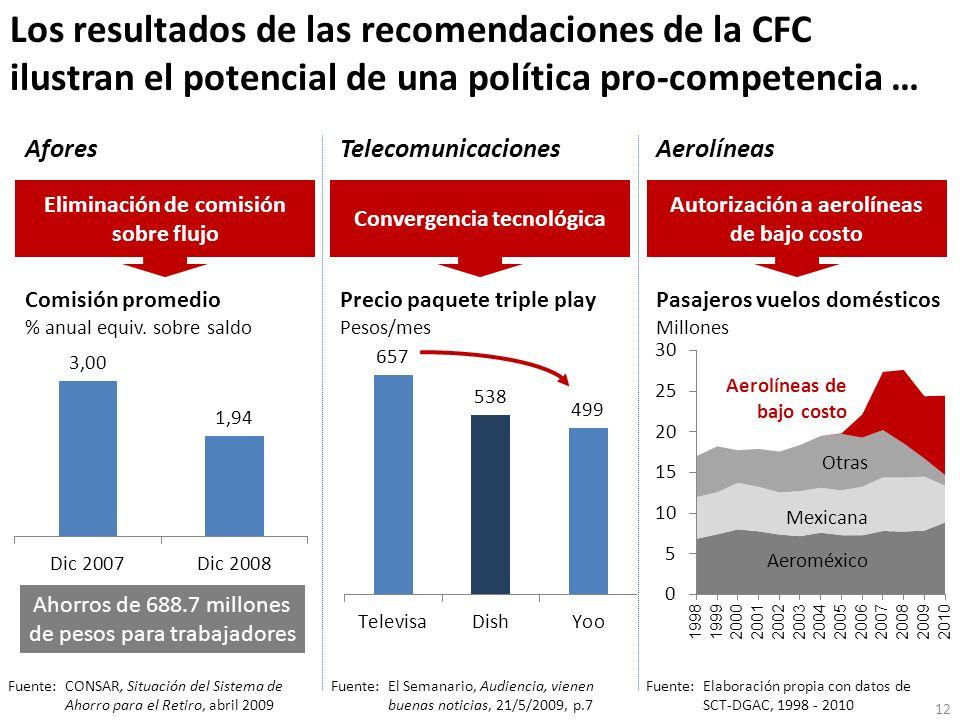 Los resultados de las recomendaciones de la CFC ilustran el potencial de una política pro-competencia … Comisión promedio % anual equiv. sobre saldo A