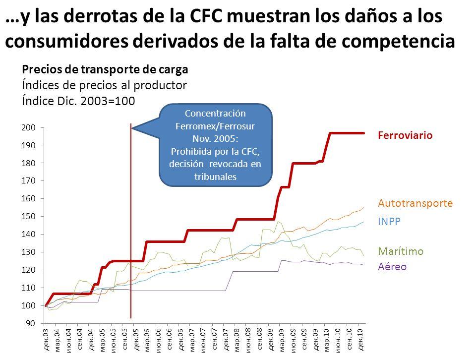 …y las derrotas de la CFC muestran los daños a los consumidores derivados de la falta de competencia Precios de transporte de carga Índices de precios