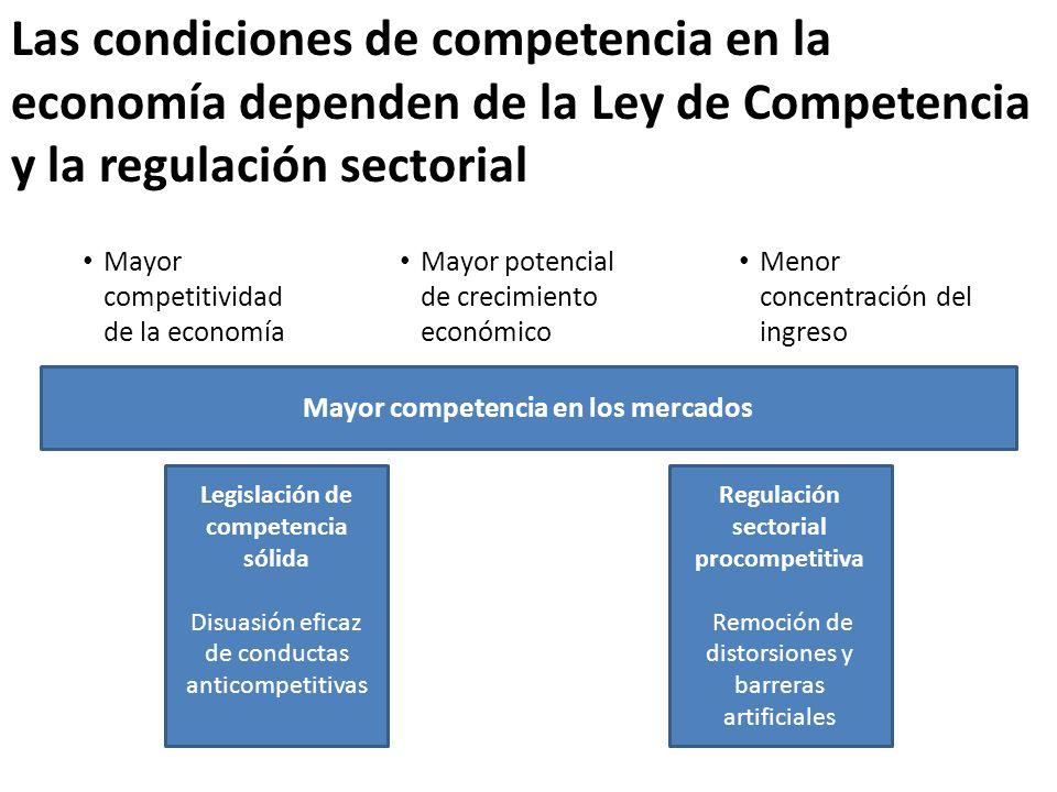 Las condiciones de competencia en la economía dependen de la Ley de Competencia y la regulación sectorial Legislación de competencia sólida Disuasión