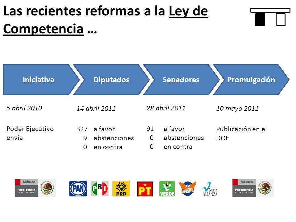 Las recientes reformas a la Ley de Competencia … IniciativaDiputadosSenadoresPromulgación 5 abril 2010 14 abril 2011 28 abril 2011 10 mayo 2011 Poder