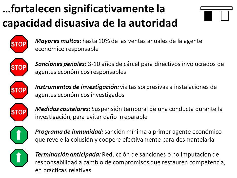 …fortalecen significativamente la capacidad disuasiva de la autoridad STOP Mayores multas: hasta 10% de las ventas anuales de la agente económico resp