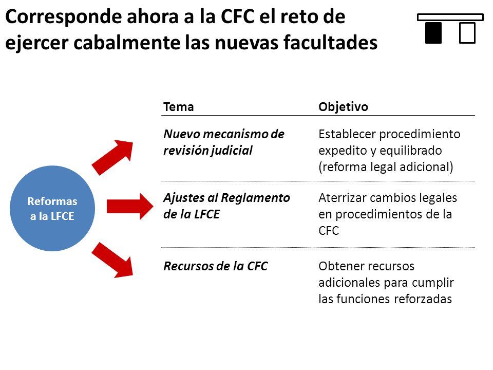 Corresponde ahora a la CFC el reto de ejercer cabalmente las nuevas facultades Reformas a la LFCE Nuevo mecanismo de revisión judicial Ajustes al Regl
