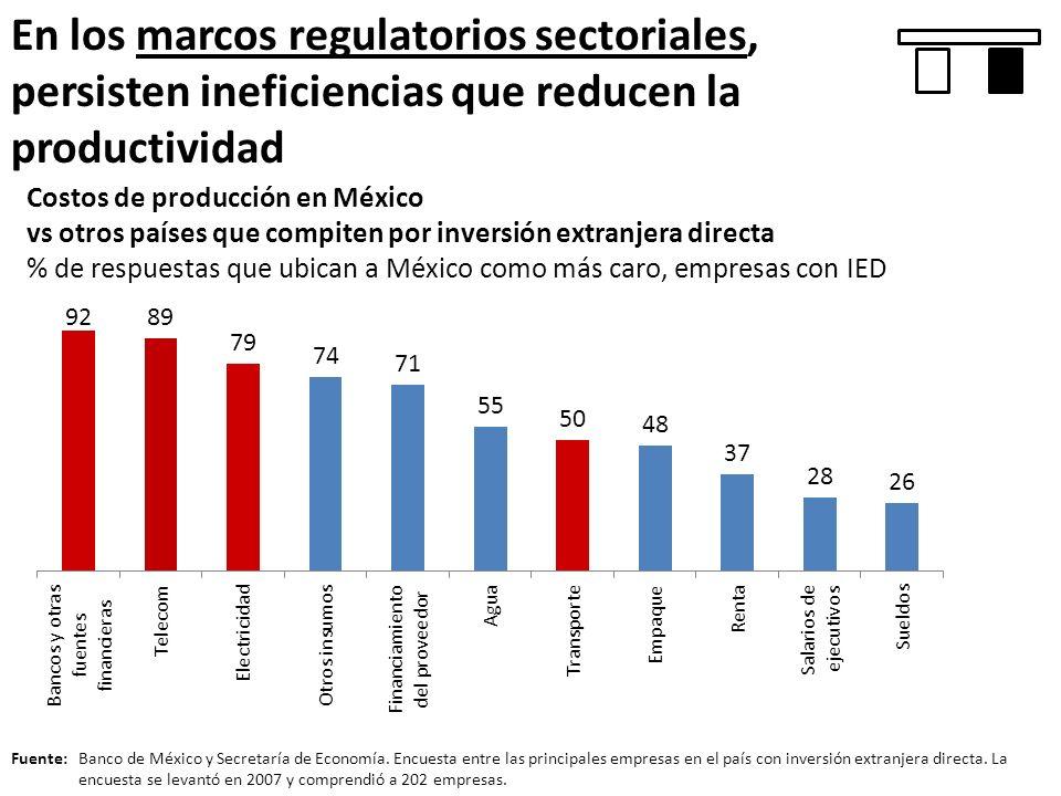 En los marcos regulatorios sectoriales, persisten ineficiencias que reducen la productividad Costos de producción en México vs otros países que compit