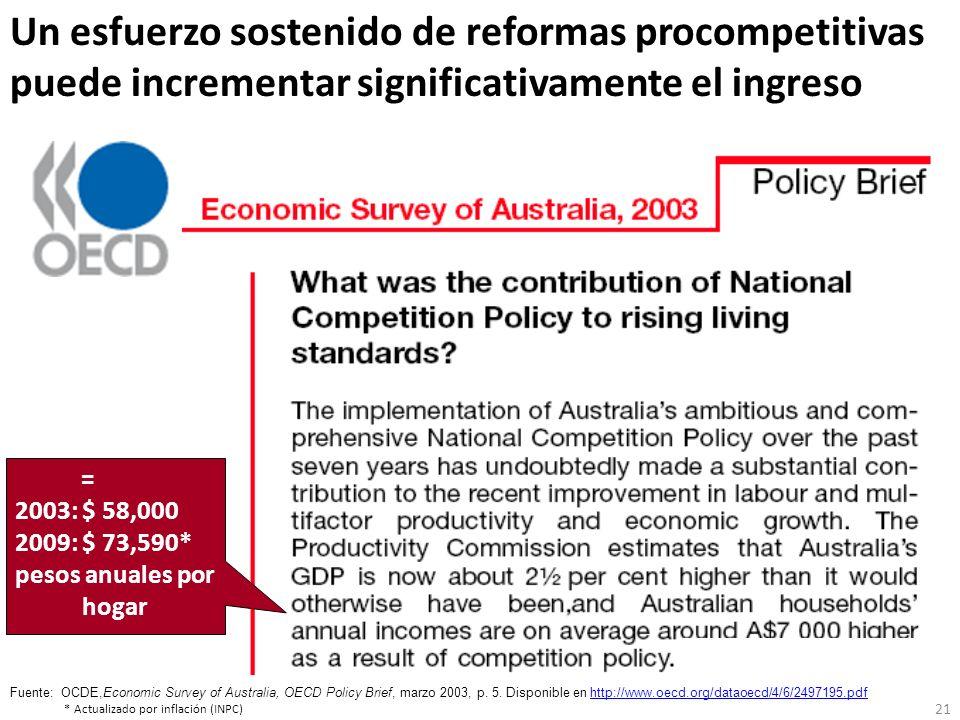 Un esfuerzo sostenido de reformas procompetitivas puede incrementar significativamente el ingreso Fuente:OCDE,Economic Survey of Australia, OECD Polic
