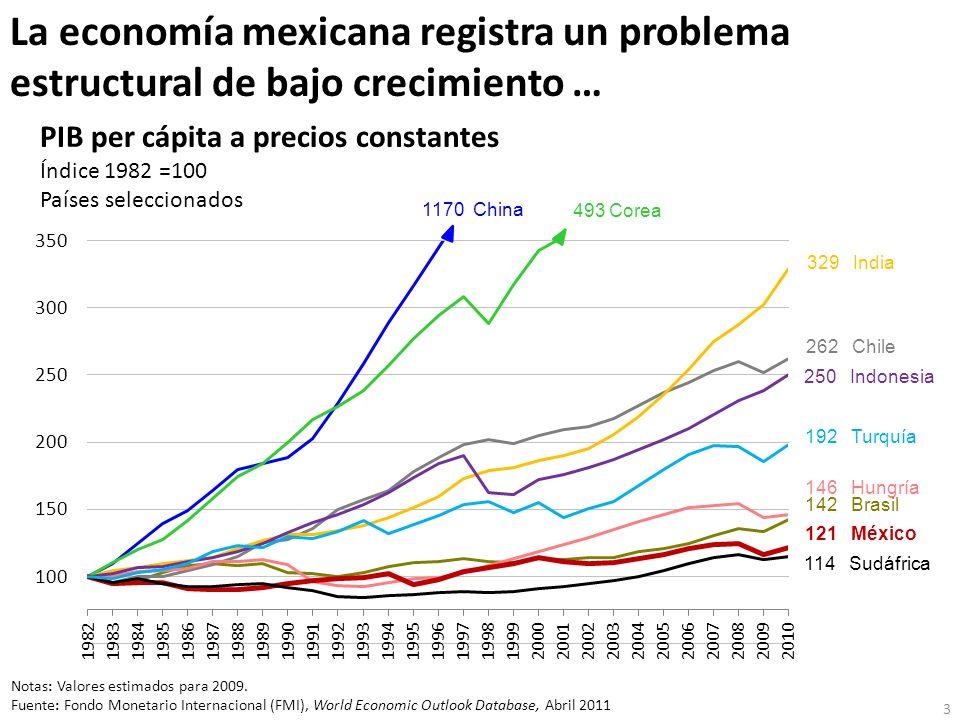 La economía mexicana registra un problema estructural de bajo crecimiento … Notas: Valores estimados para 2009. Fuente: Fondo Monetario Internacional