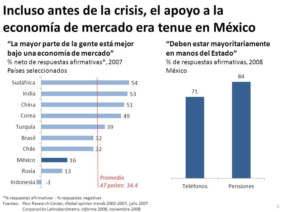 Incluso antes de la crisis, el apoyo a la economía de mercado era tenue en México *% respuestas afirmativas - % respuestas negativas Fuentes: Pew Rese