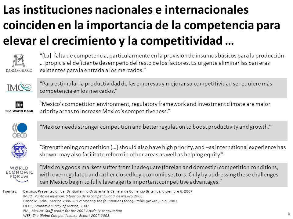 En los marcos regulatorios sectoriales, persisten ineficiencias que reducen la productividad Costos de producción en México vs otros países que compiten por inversión extranjera directa % de respuestas que ubican a México como más caro, empresas con IED Fuente:Banco de México y Secretaría de Economía.