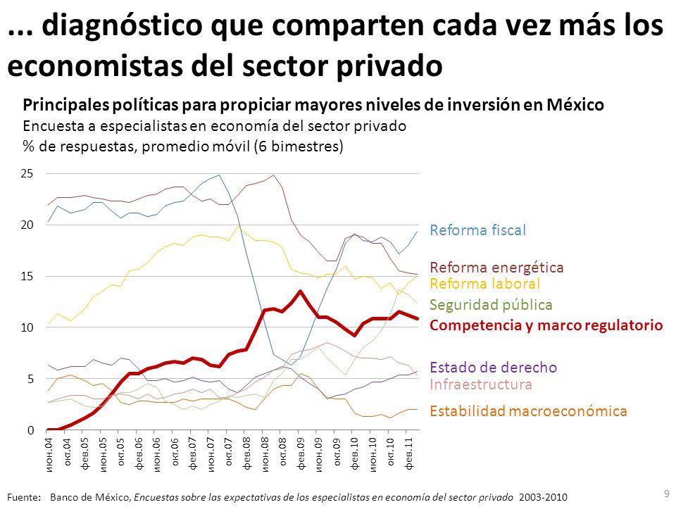 La competencia es un factor decisivo para mejorar la competitividad en México … Total de variables Variables relacionadas con competencia 79 19 32 7 Fuente: Foro Económico Mundial (WEF), The Global Competitiveness Report 2010-2011; análisis propio.