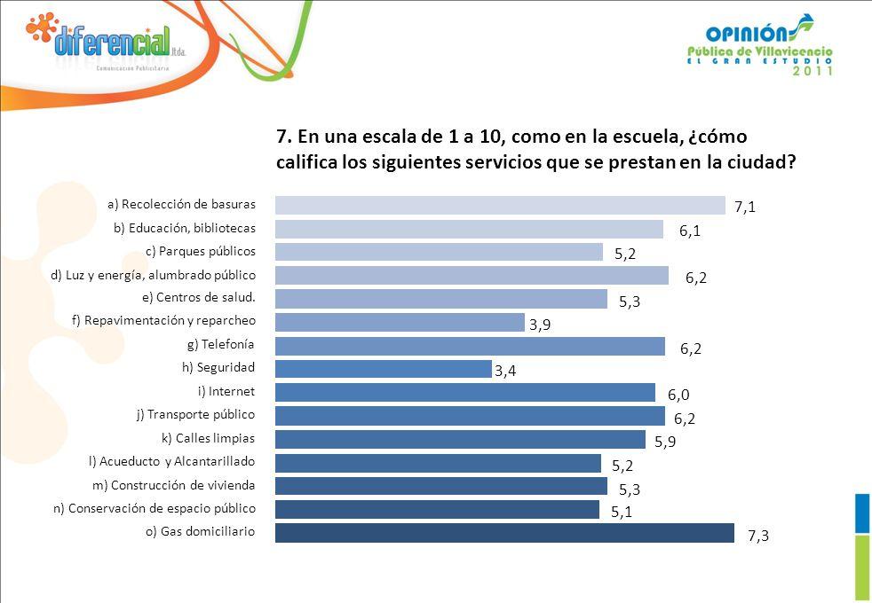 7. En una escala de 1 a 10, como en la escuela, ¿cómo califica los siguientes servicios que se prestan en la ciudad? 7,3 5,1 5,3 5,2 5,9 6,2 6,0 3,4 6