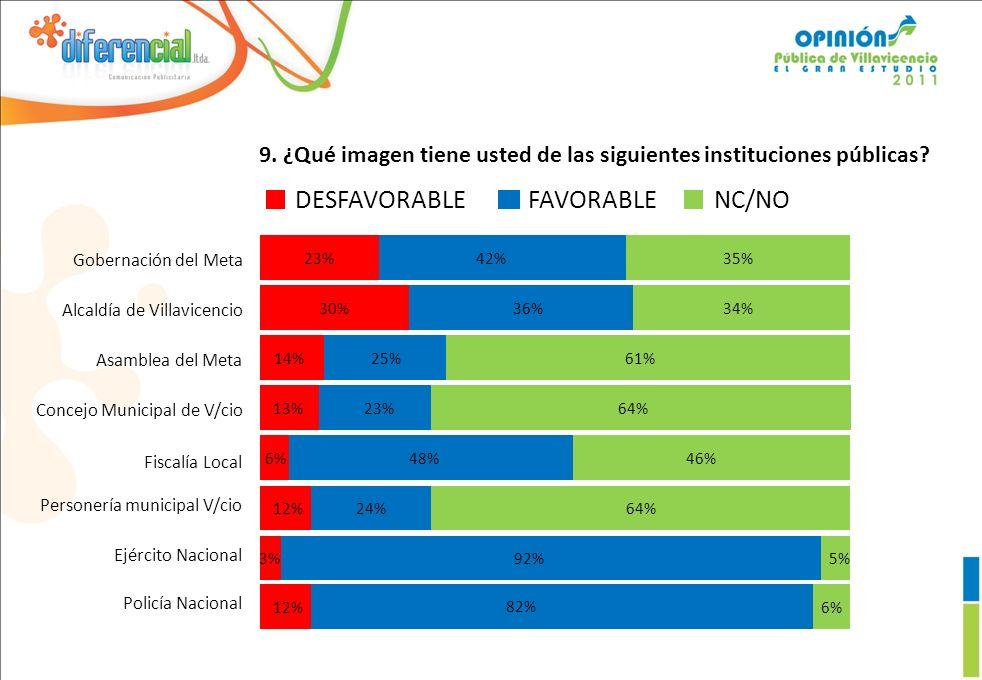DESFAVORABLEFAVORABLENC/NO 23%42%35% Gobernación del Meta 30%36%34% Alcaldía de Villavicencio 14%25%61% Asamblea del Meta 23%64% Concejo Municipal de V/cio 13% 48%46%6%6% 24%64%12% Fiscalía Local Personería municipal V/cio 92%5%3%3% Ejército Nacional 82% 6%12% Policía Nacional 9.