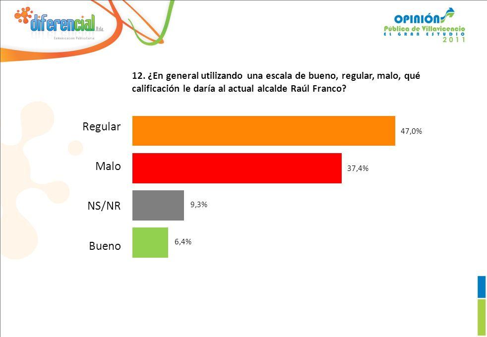 12. ¿En general utilizando una escala de bueno, regular, malo, qué calificación le daría al actual alcalde Raúl Franco? 6,4% 9,3% 37,4% 47,0% Regular