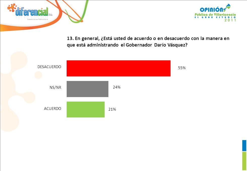 13. En general, ¿Está usted de acuerdo o en desacuerdo con la manera en que está administrando el Gobernador Darío Vásquez? 21% 24% 55% DESACUERDO NS/