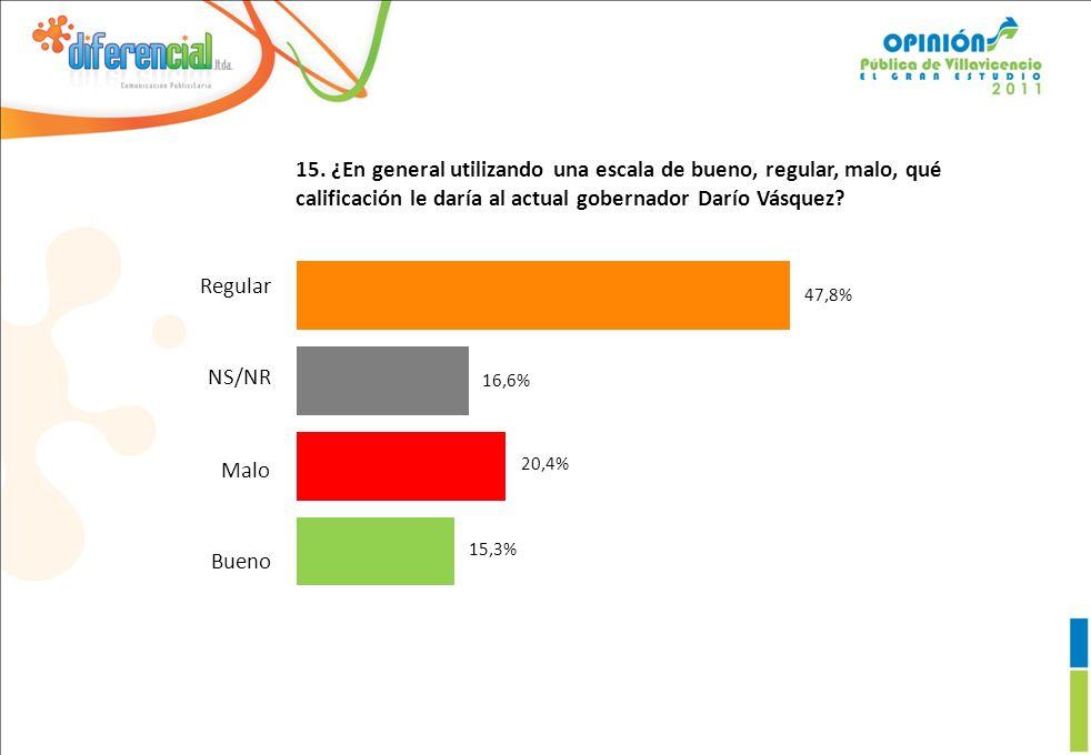 15. ¿En general utilizando una escala de bueno, regular, malo, qué calificación le daría al actual gobernador Darío Vásquez? 15,3% 20,4% 16,6% 47,8% R
